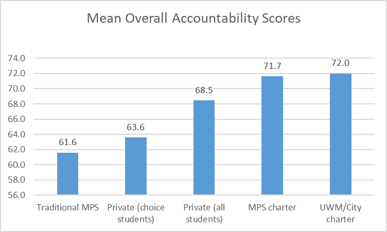 Mean Overall Accountability Scores