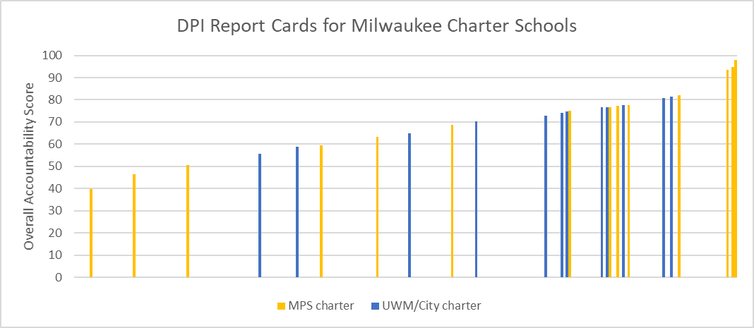 DPI Report Cards for Milwaukee Charter Schools