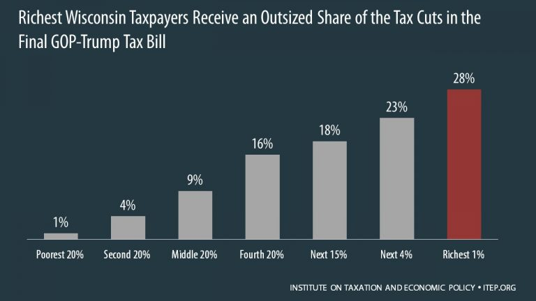 Richest Wisconsin Taxpayers Receive an Outsized Share of the Tax Cuts in the Final GOP-Trump Tax Bill