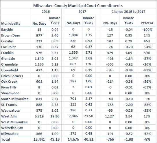 Source: Milwaukee County House of Correction