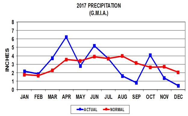2017 Precipitation (G.M.I.A)