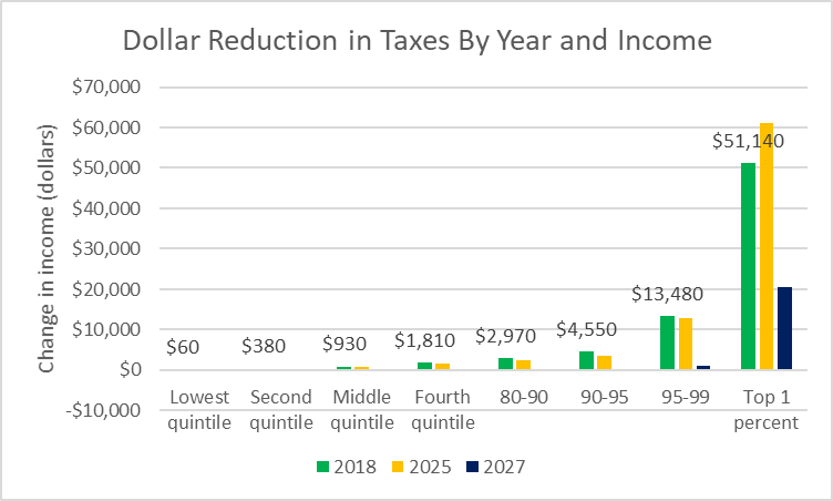 Dollar Reduction in Taxes By Year and Income