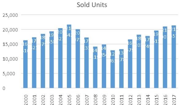 Sold Units
