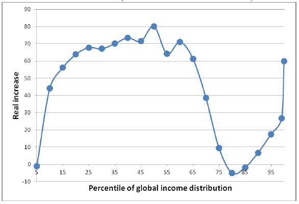 Percentile of global income distribution
