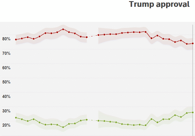 Trump's approval rating among Republicans