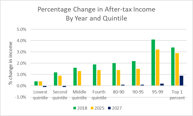 Percentage Change in After-tax Income By Year and Quintile