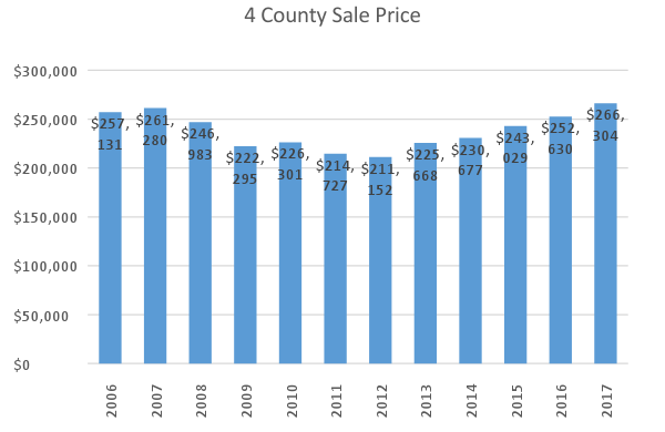 4 County Sale Price