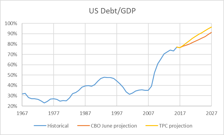 US Dept/GDP