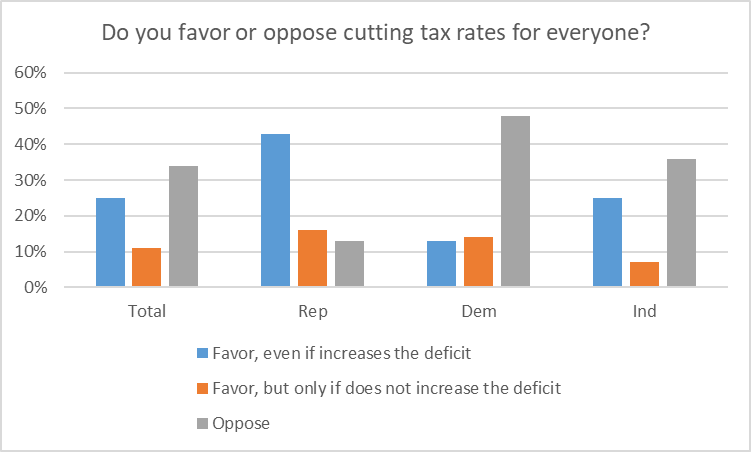 Do you favor or oppose cutting tax rates for everyone?