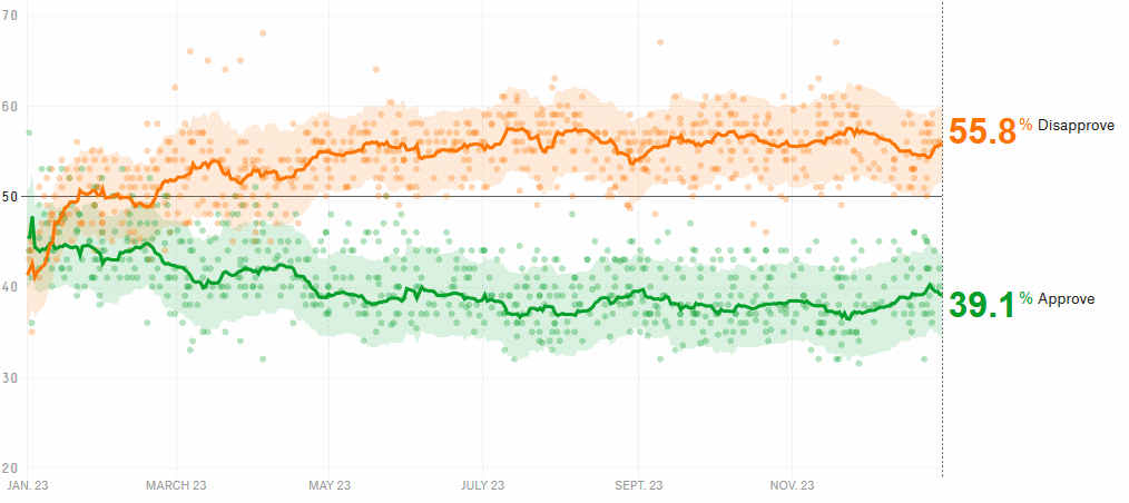 Trump's approval rate