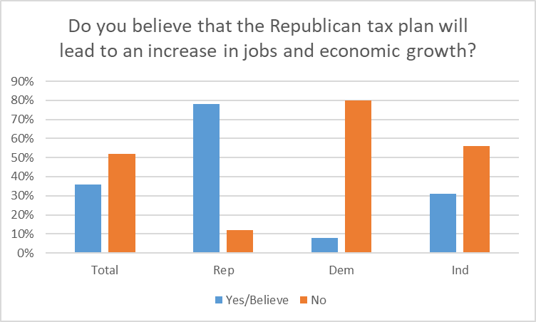 Do you believe that the Republican tax plan will lead to an increase in jobs and economic growth?