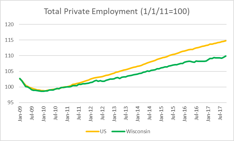 Total Private Employment (1/1/11=100)