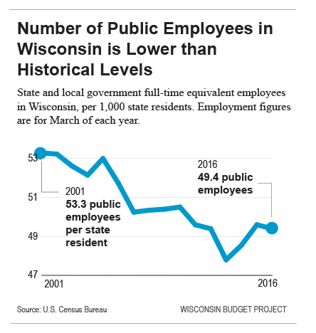 Number of Public Employees in Wisconsin is Lower than Historic Levels