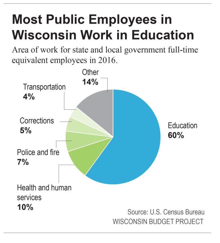 Most Public Employees in Wisconsin Work in Education