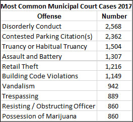Most Common Municipal Court Cases 2017