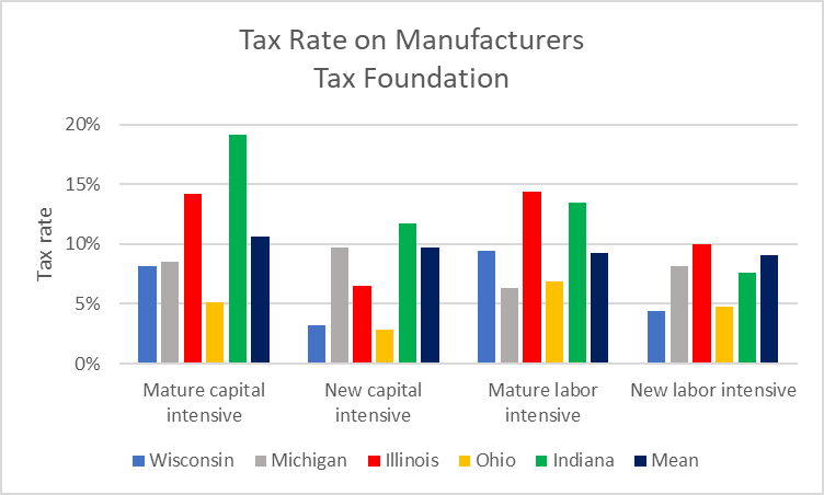Tax Rate on Manufacturers - Tax Foundation
