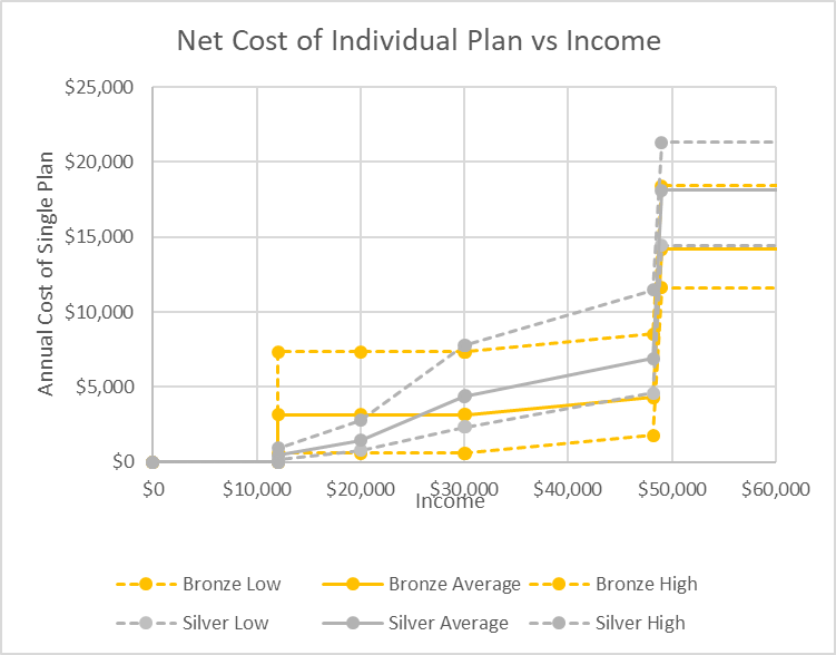 Net Cost of Individual Plan vs Income