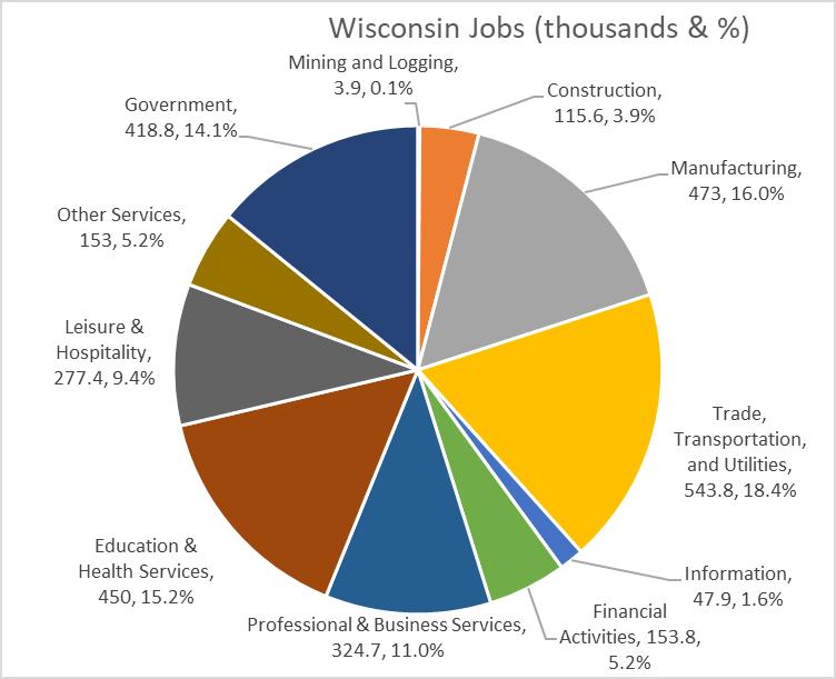 Wisconsin Jobs (thousands & %)