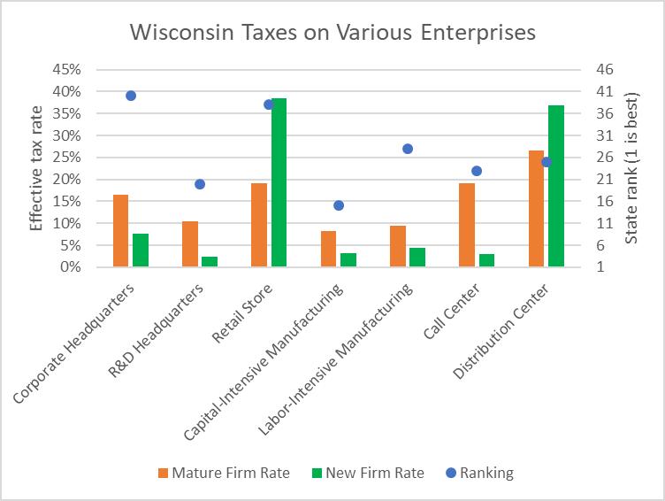 Wisconsin Taxes on Various Enterprises