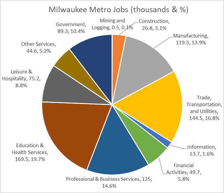 Milwaukee Metro Jobs (thousands & %)