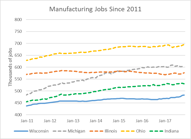 Manufacturing Jobs Since 2011