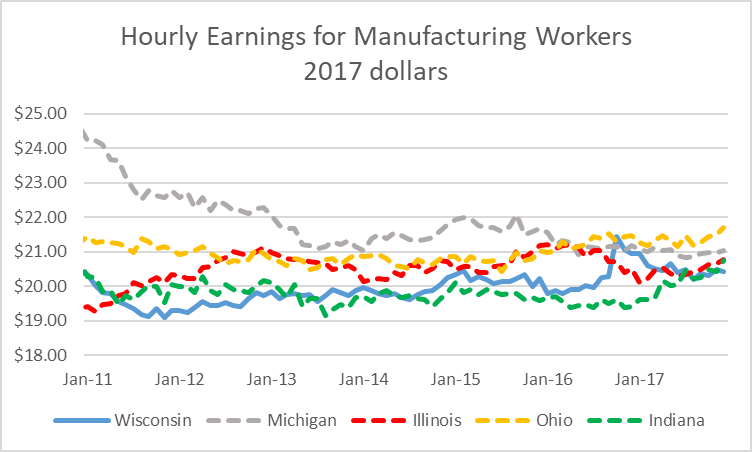 Hourly Earnings for Manufacturing Workers - 2017 dollars