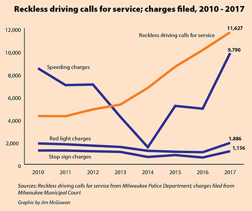 Reckless driving calls for service; charges filed, 2010 - 2017