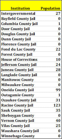 Contracted facilities, including jails, holding state inmates serving state sentences. Department of Corrections: Inmates Under Control Feb. 2, 2018.