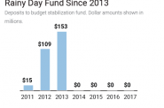 Wisconsin Hasn't Made a Deposit to the Rainy Day Fund Since 2013