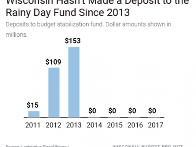 Wisconsin Budget: State's Rainy Day Fund Is Tiny