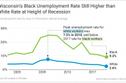 Wisconsin's Black Unemployment Rate Still Higher than White Rate at Height of Recession