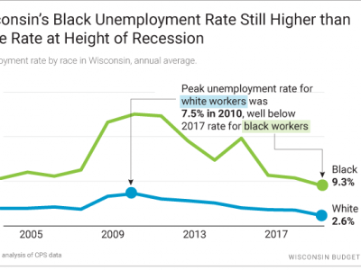 Wisconsin Budget: The Black-White Unemployment Gap