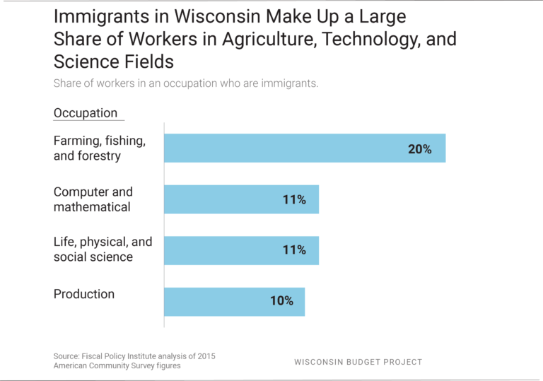 Immigrants in Wisconsin Make Up a Large Share of Workers in Agriculture, Technology, and Science Fields
