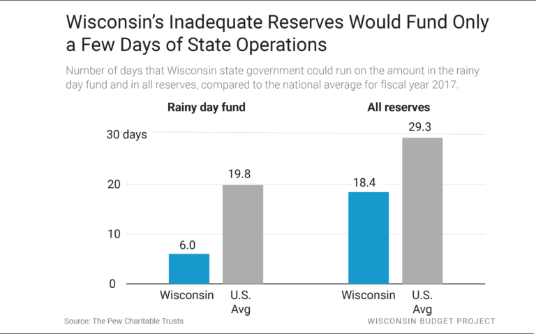 Wisconsin's Inadequate Reserves Would Fund Only a Few Days of State Operations