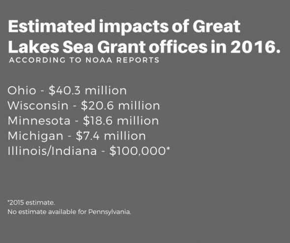 Estimated impacts of Great Lakes Sea Grant offices in 2016.