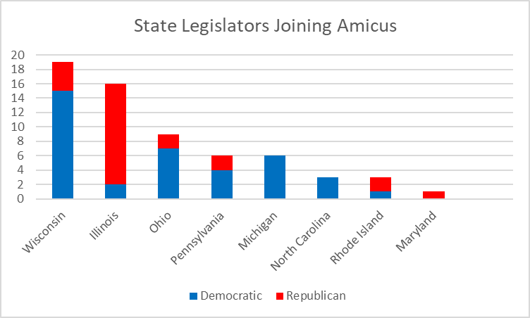 State Legislators Joining Amicus