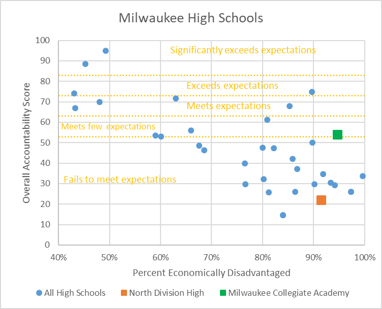 Milwaukee High Schools