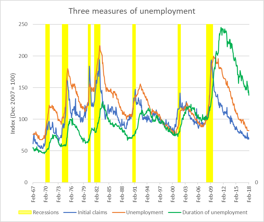 Three measures of unemployment