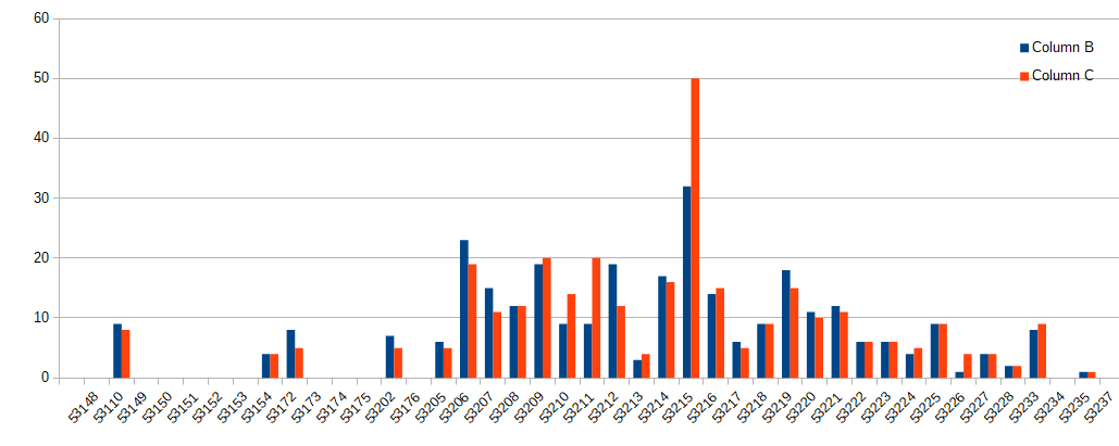 Blue columns represent reported overdoses, orange columns represent where those same individuals died. (This Graph Includes Hospital Deaths)