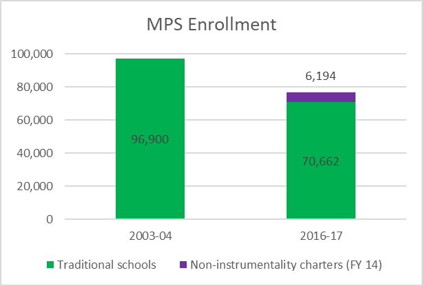MPS Enrollment