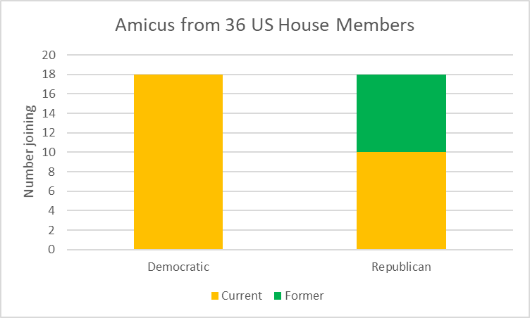 Amicus from 36 US House Members