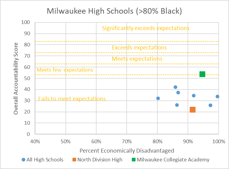 Milwaukee High Schools (>80% Black)