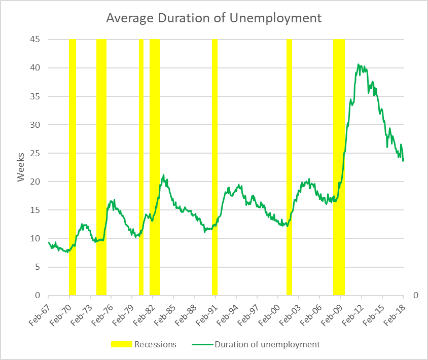 Average Duration of Unemployment