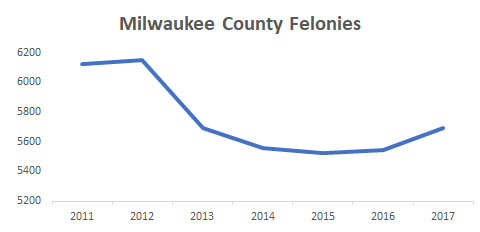 Milwaukee County Felonies
