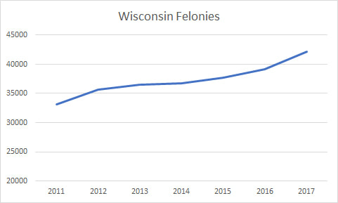 Wisconsin Felonies 2011-2017. Source: Wisconsin Court System
