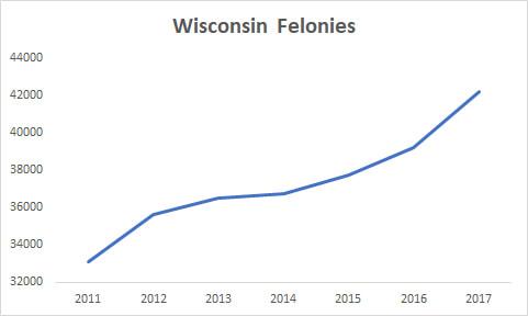 Wisconsin Felonies