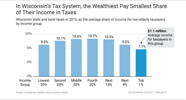 In Wisconsin's Tax System, the Wealthiest Pay Smallest Share of Their Income in Taxes