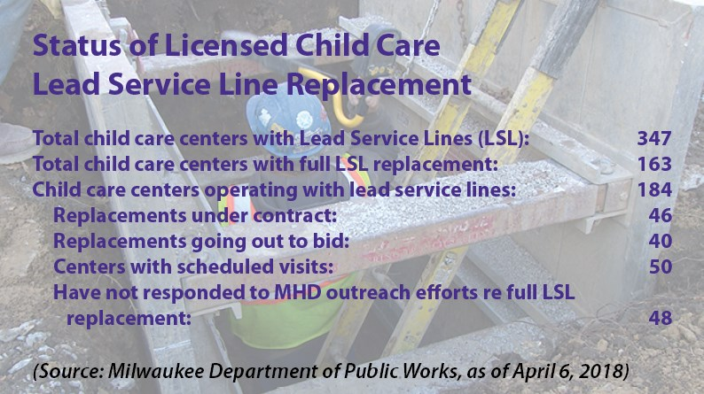 Status of Licensed Child Care Lead Service Line Replacement