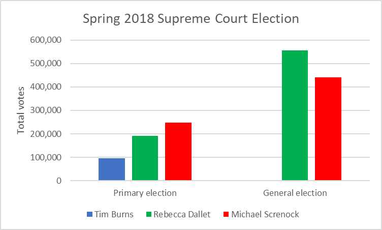 Spring 2018 Supreme Court Election