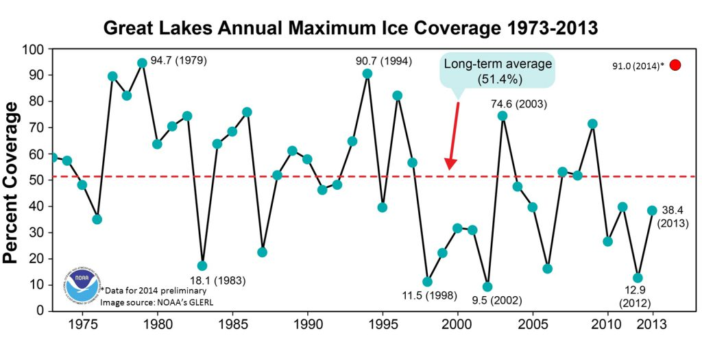 Declining ice cover on the Great Lakes speeds up evaporation of their waters. Graph from the NOAA National Centers for Environmental Information.